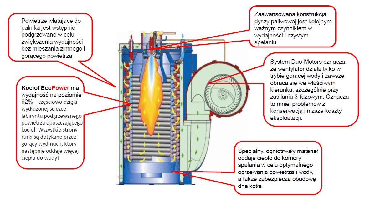 Nilfisk EcoPower - schemat